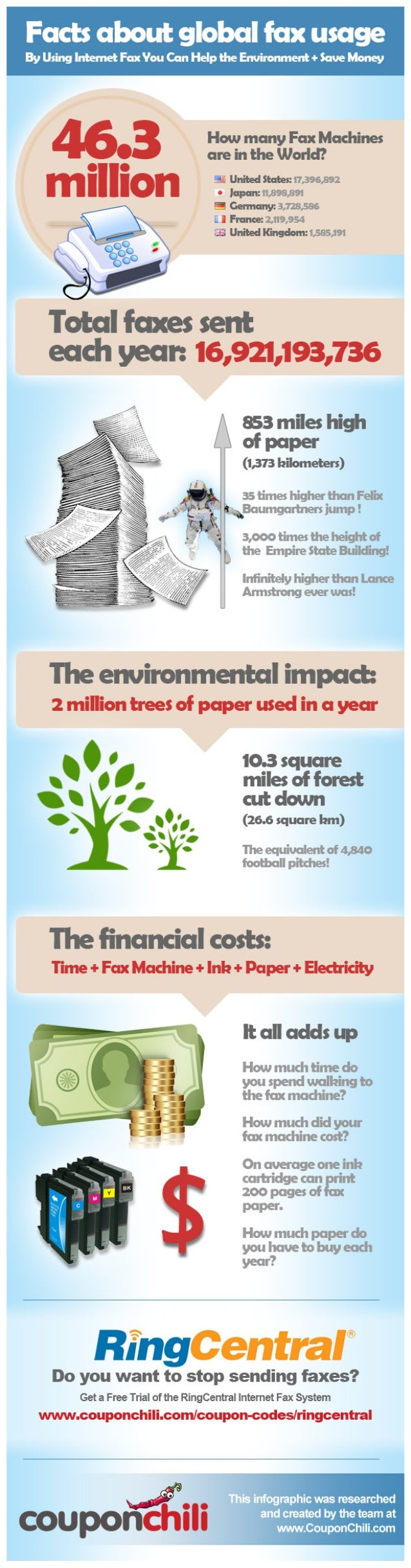 Facts About Global Fax Usage