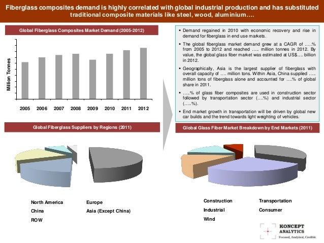 Global R-Fiberglass Market Forecast 2018 Outlook, Overview ...