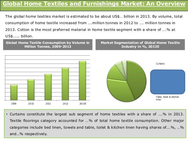 Global home textiles and furnishings market trends and opportunities