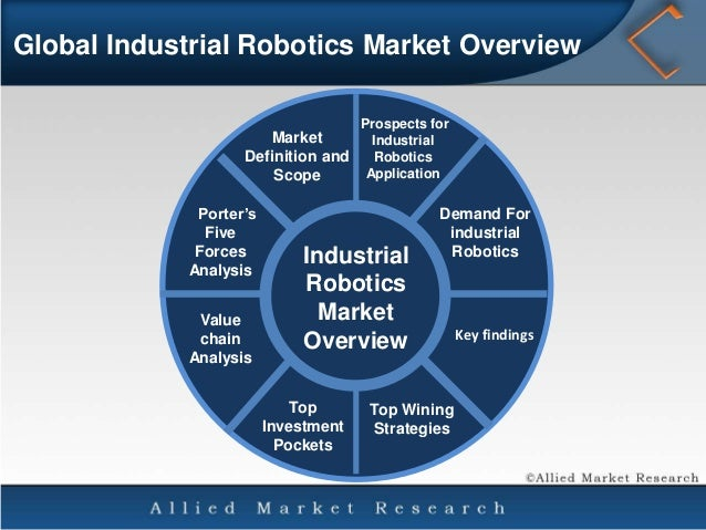 Global Industrial Robotics Market (products, functions, applications ...
