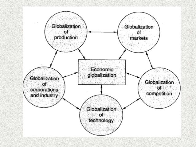 political drivers of globalization Drivers of globalization case 2 drivers of globalization case major drivers of globalization are the rapid advancements in culture, politics, economics.