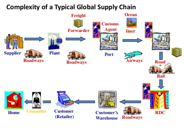 globalization and consolidation in supply have increased complexity Increasing complexity and globalization calls  pharmaceutical imports have increased substantially  supply chain has globalized with india and china as major.