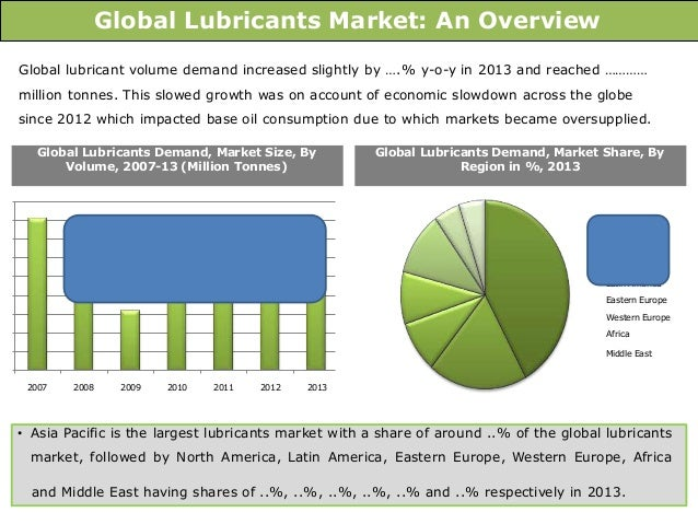 the indian lubricant market survival of