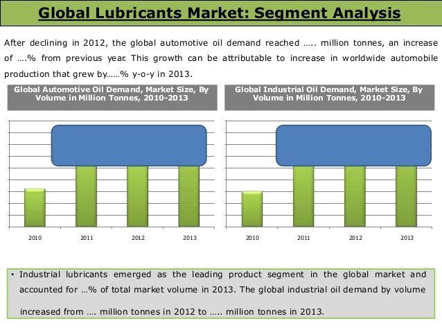 global base oil market