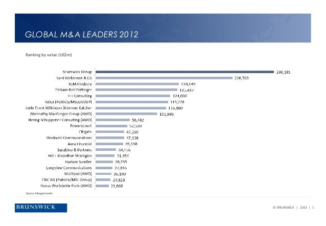 GLOBAL M&A LEADERS 2012Ranking by value (US$m)Source: Mergermarket                          © BRUNSWICK | 2013 | 1