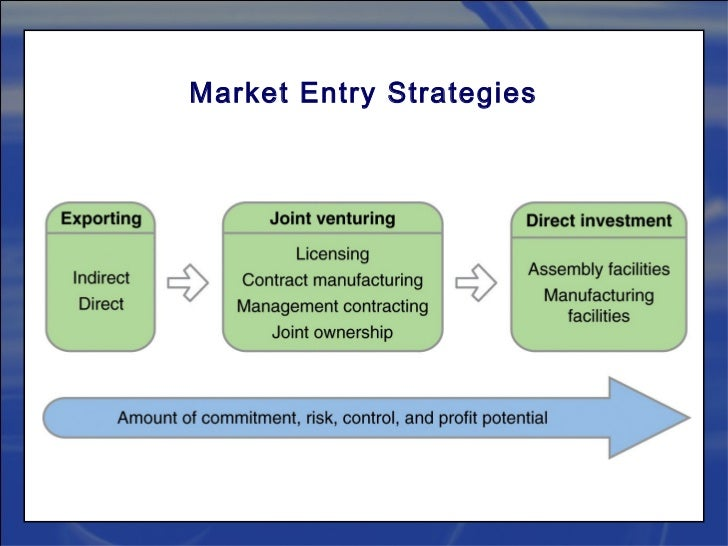 the marketing expansion strategies marketing essay Topic ideas for research proposal writing on marketing marketing strategy is to create a strategy to attract the target market and implement various marketing plans to ensure better outreach of the brand however, for any given product the growth cycle slows and reaches a point.