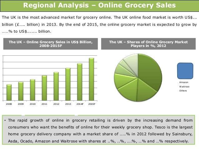 Uk grocery market size
