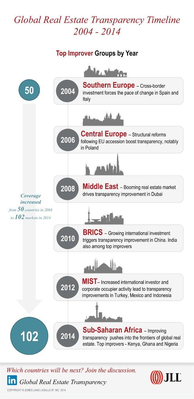 Global Real Estate Transparency Timeline 2004 – 2014