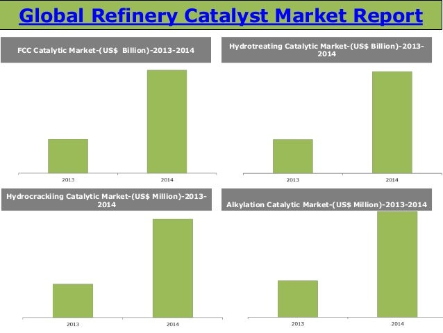 Research and Forecast of China Oil Refining Catalyst Market, 2014-2018