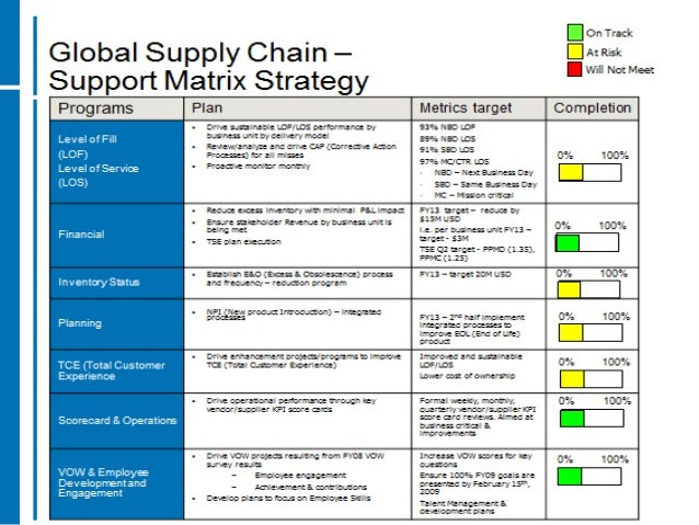 Your Supply Chain Strategy is Your Business Plan (Unless It's Not)