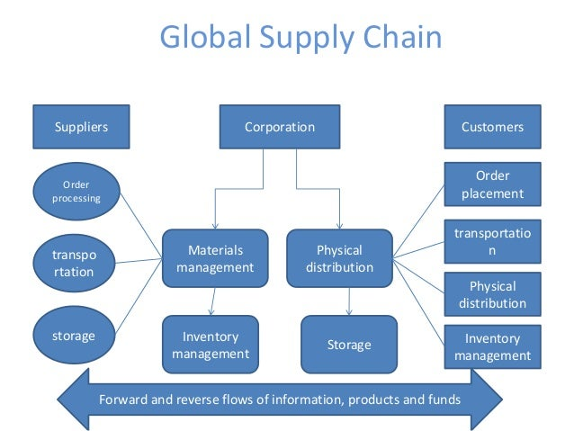 managing the global supply chain in Managing the global supply chain in an uncertain world martin christopher we live in interesting times powerful forces are re -shaping the global business.