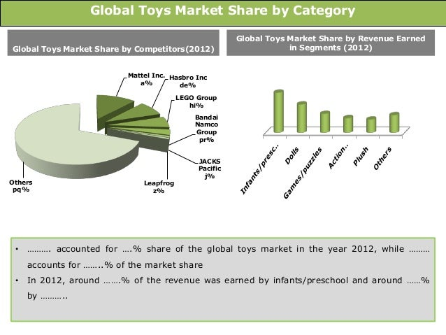 Toys For Infants >> Global Toys Market: Trends and Opportunities (2013-2018 ...