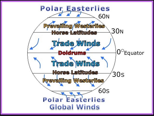 Winds, Global Winds, Weather and Climate Unit PowerPoint ...