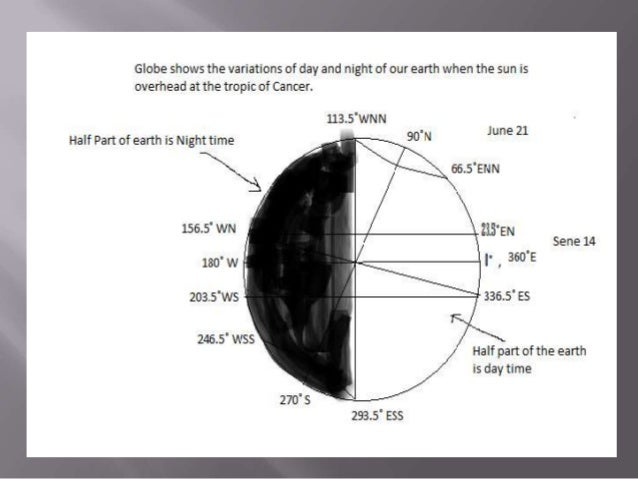 Globe shows the variations of day and night when the sun is overhead at the tropic of cancer