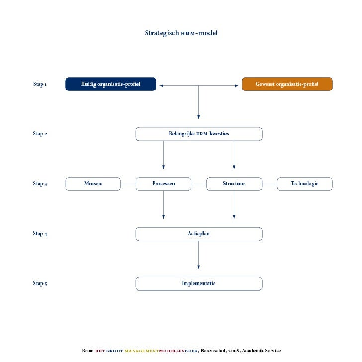 Strategic HRM-Model