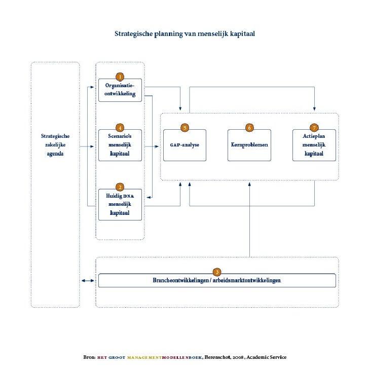 Strategic HRM-HRD Planning