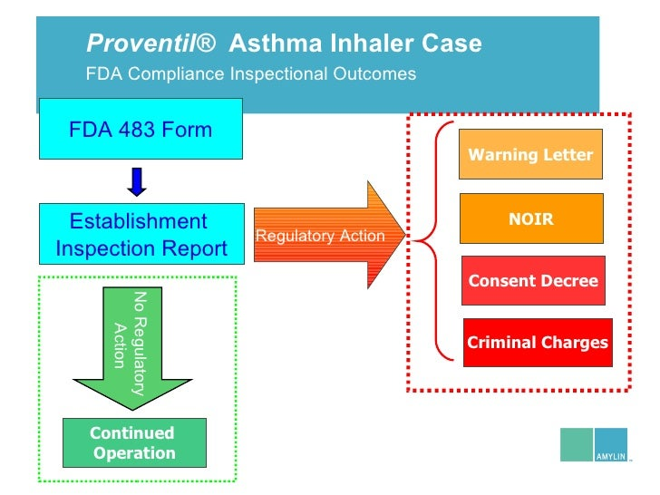 pediatric asthma case studies Case study bronchial asthma - free download as word doc (doc), pdf file (pdf), text file (txt) or read online for free.
