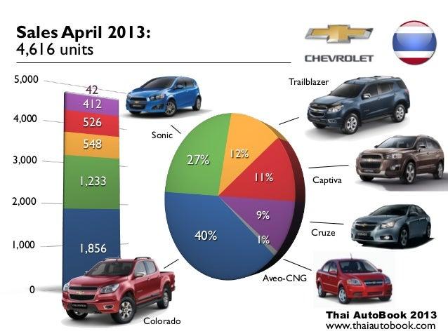 GM Chevrolet Thailand Sales April 2013