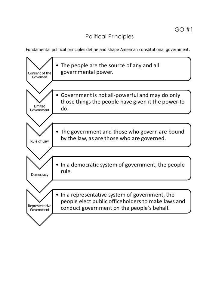 GO #1                              Political PrinciplesFundamental political principles define and shape American constitu...