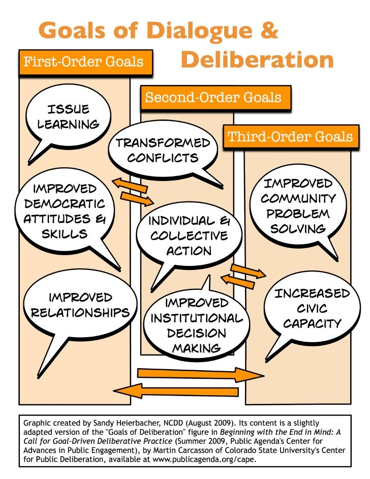 Goals of D&D Graphic