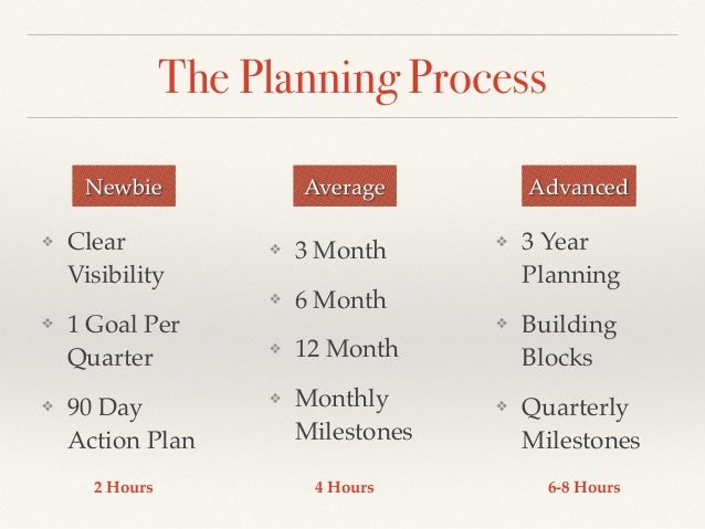 3 6 12 month business plan