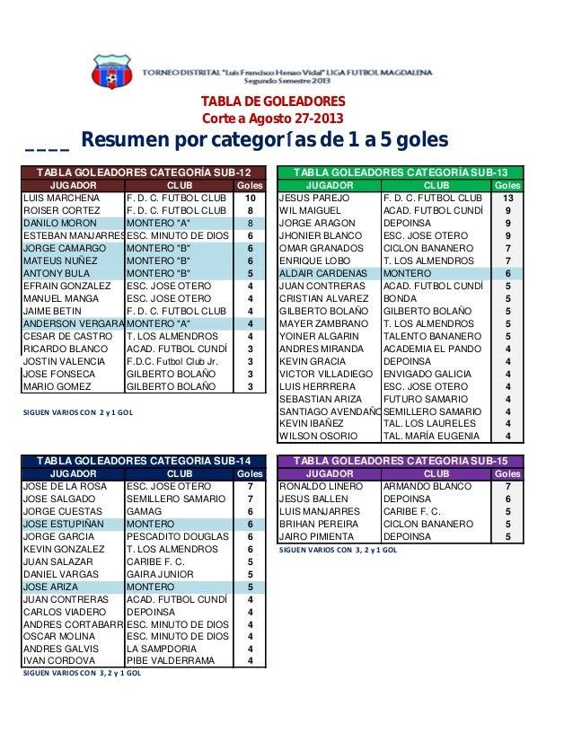 ____ Resumen por categorías de 1 a 5 goles JUGADOR CLUB Goles JUGADOR CLUB Goles LUIS MARCHENA F. D. C. FUTBOL CLUB 10 JES...