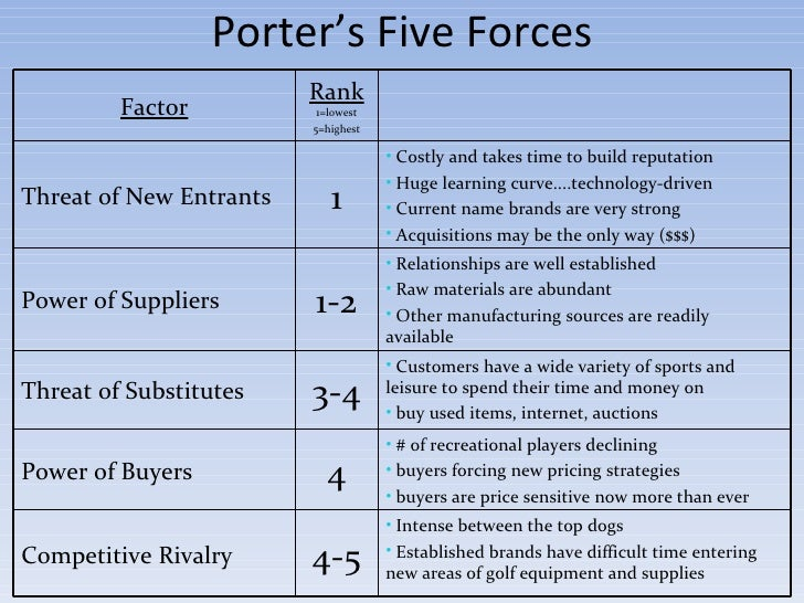 porters five forces and the health club industry