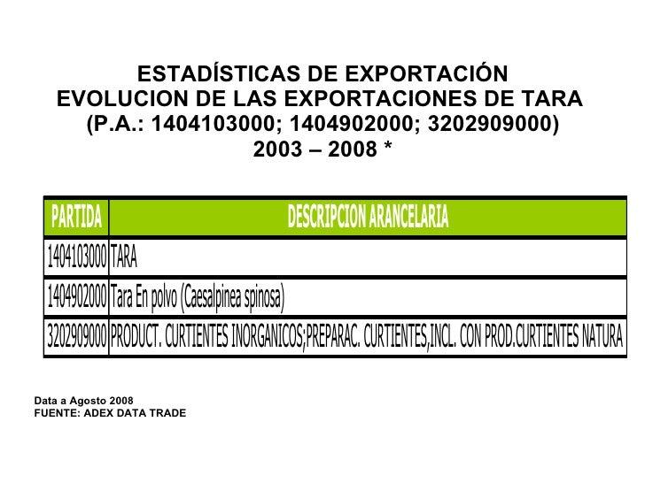 Estadísticas de Exportación, Evolución de las exportaciones de tara - Gomas Y Taninos