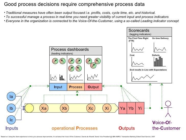 Good process decisions require comprehensive process data