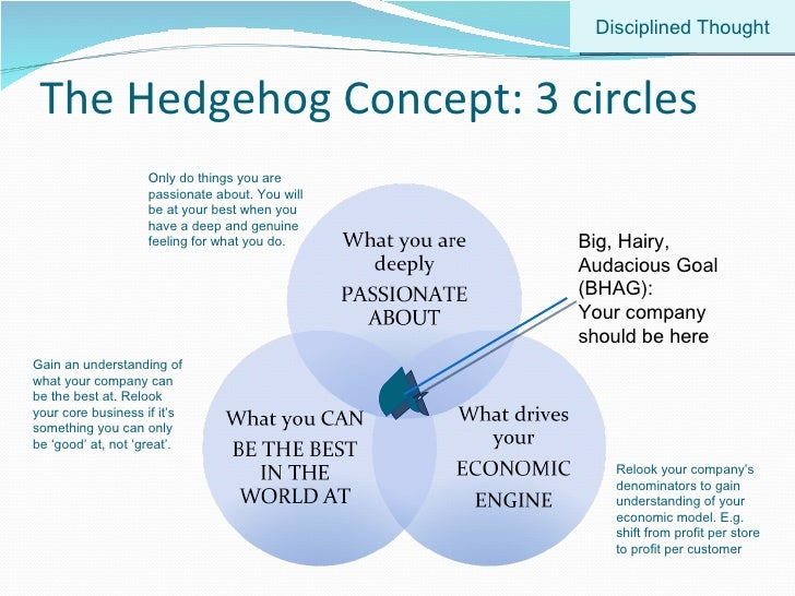 The Hedgehog Concept: 3 circles Big, Hairy, Audacious Goal (BHAG): Your company should be here Disciplined Thought Relook ...