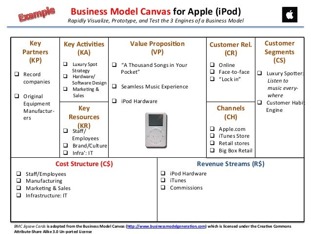 Apple Business Model Canvas Pictures To Pin On Pinterest