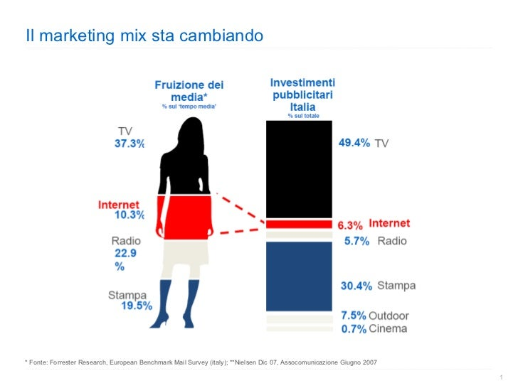 Il marketing mix sta cambiando * Fonte: Forrester Research, European Benchmark Mail Survey (italy); **Nielsen Dic 07, Asso...