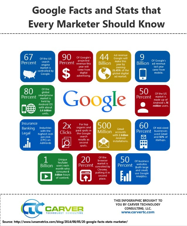 INFOGRAPHIC: Google facts that every marketer should know