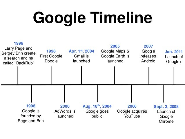 Google presentation for Timeline in google slides
