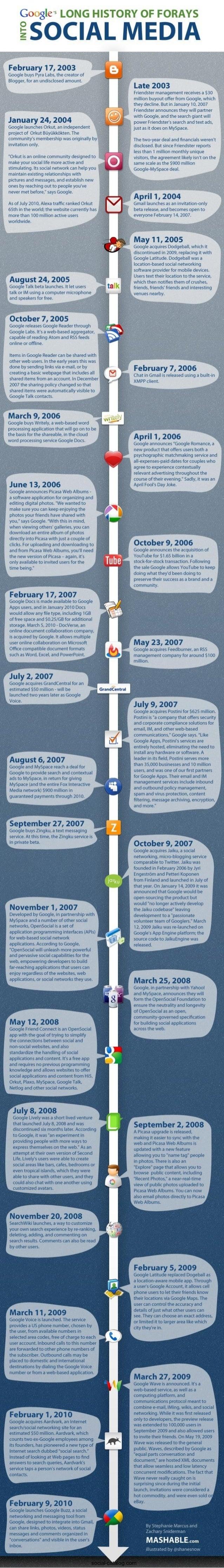 Google's Long History Of Forays Into Social Media