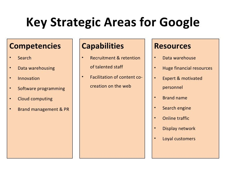 Google marketing plan