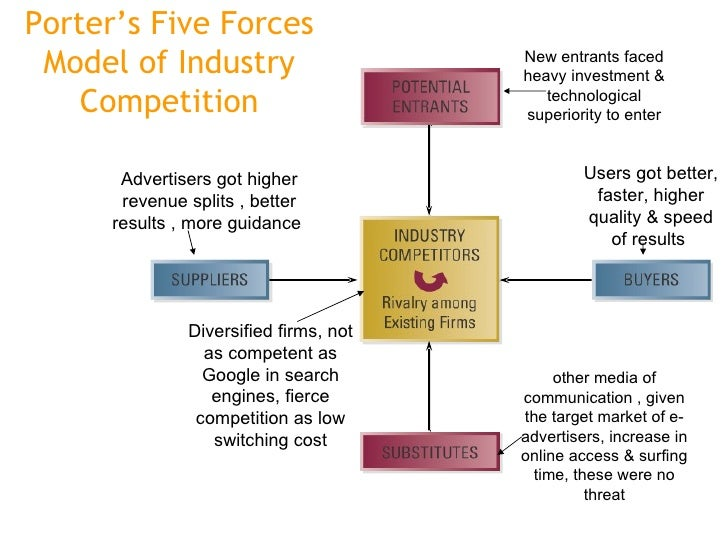 porters 5 force model of mining industry Porter's five forces framework is one useful strategic tool to evaluate potential opportunities and threats/risks for the oil and gas industry the five key factors of this model are: competitive rivalry threat of new entrants threat of substitutes bargaining power of buyers bargaining power of suppliers competitive rivalry the.