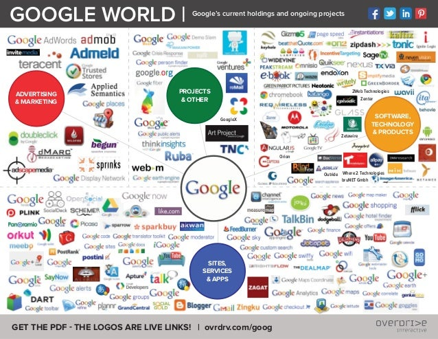 GET THE PDF - THE LOGOS ARE LIVE LINKS! | ovrdrv.com/goog GOOGLE WORLD | Google's current holdings and ongoing projects SO...