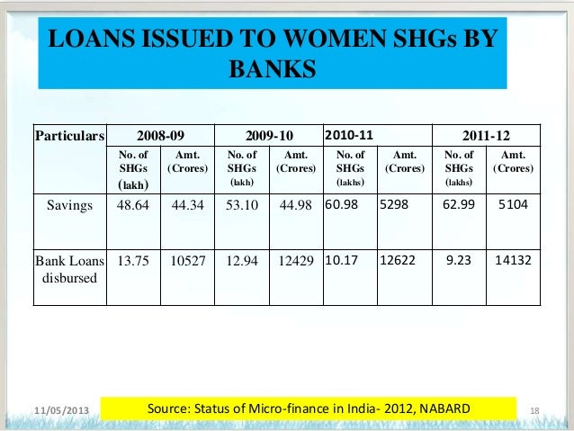 a review of the micro finance institutions and womens empowerment Micro finance and the empowerment of women bangladesh grameen bank and is being used by some of the micro finance institutions review on microfinance.