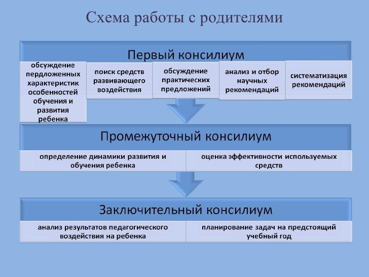 8. Схема работы