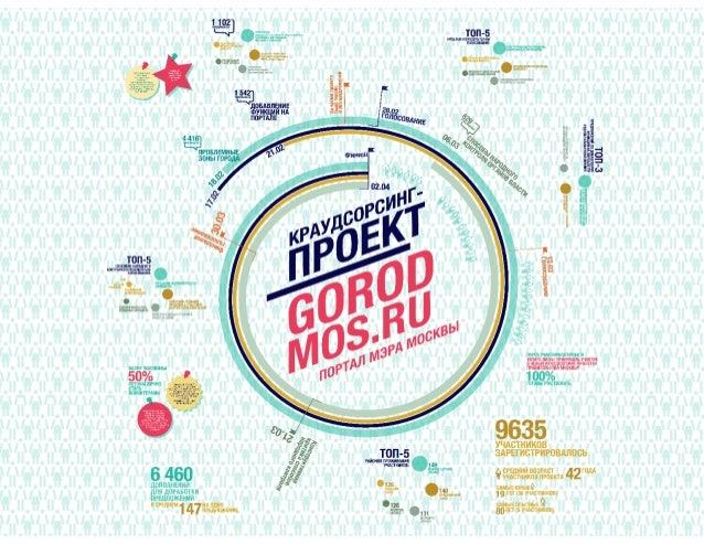 Краудсорсинг-проект gorod.mos.ru