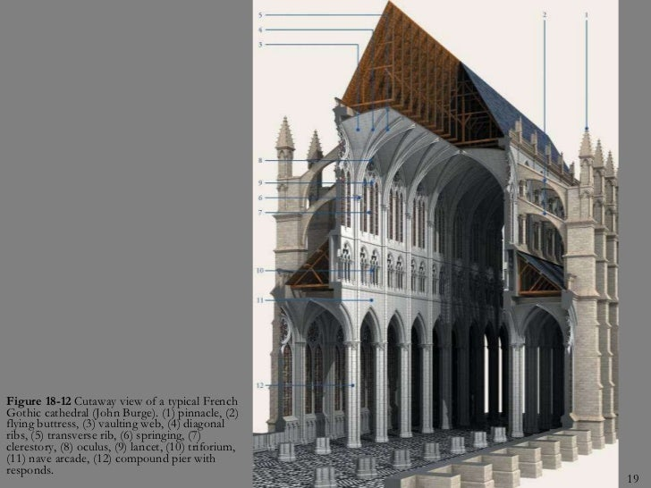 Gothic Cathedral Diagram French Gothic Cathedral
