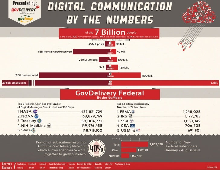 INFOGRAPH: Government Digital Communication By the Numbers