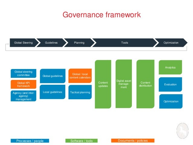 10 steps to salvation creating digital governance that works