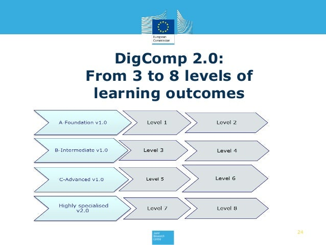 24 DigComp 2.0: From 3 to 8 levels of learning outcomes
