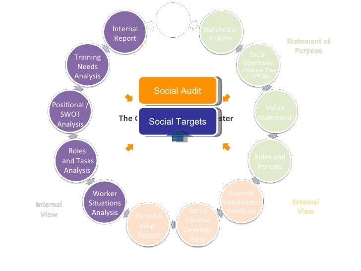 The Governance Route Master Stakeholder Analysis Value Statement <ul><li>Social Objectives </li></ul><ul><li>Problem Tree ...