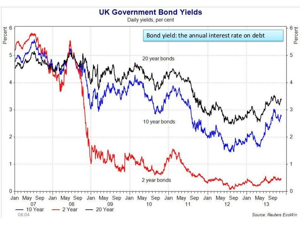 Bond Yield Definition - Investopedia