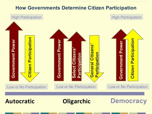 autocratic system of government Ch13 different forms of government there are three major types of government: 1 autocracy- rule by one person a totalitarian dictatorship - -every aspect of a.