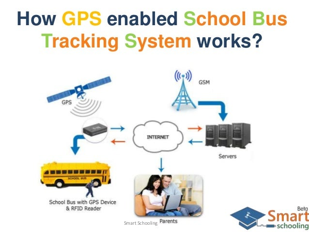 Bus Tracking System Bus Tracking System Works