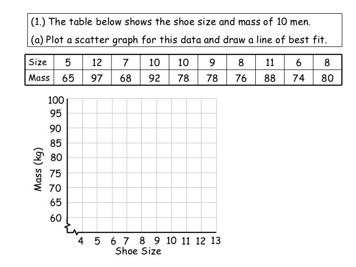 Scatter Plot And Line Of Best Fit Worksheets | ABITLIKETHIS